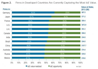 Cisco comparison of countries