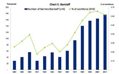 UK-barstaff-workforce-proportion